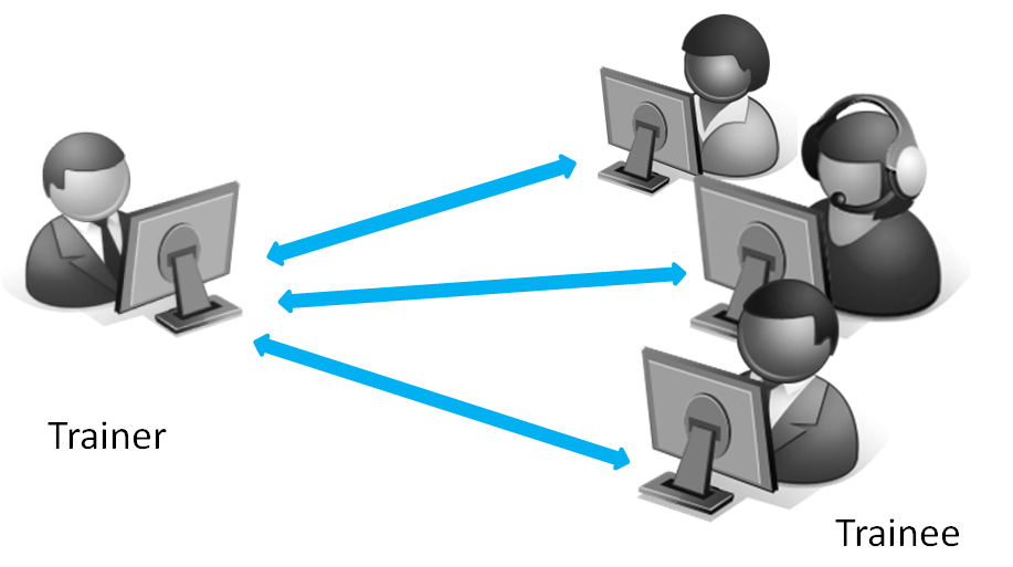 understanding virtual classroom and the elearning Understanding the java spring framework training courses from focus on training in london and cities  gdpr elearning cissp virtual learning  virtual classroom.